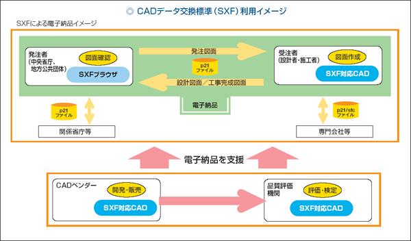 建設分野の情報化